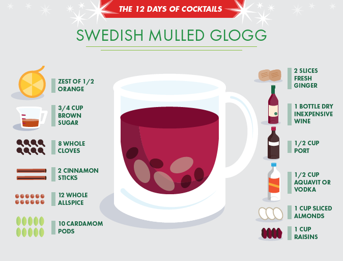 Frida's Swedish Glogg My Scandinavian friend shared the secret to this delicious traditional warm mulled wine.  Serve it as the Swede's do with cookies and definitely some cheese!